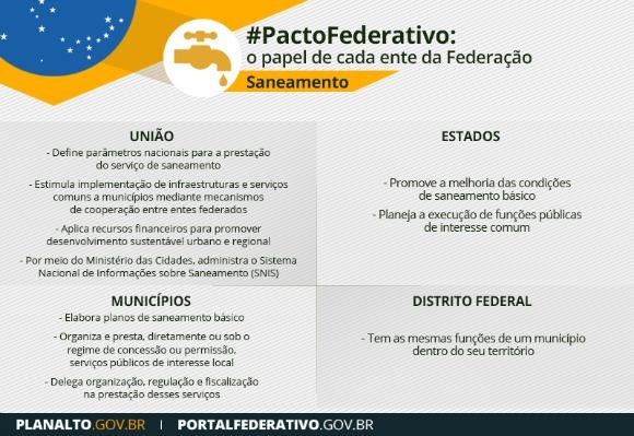 Pacto_Federativo_saneamento_competencias