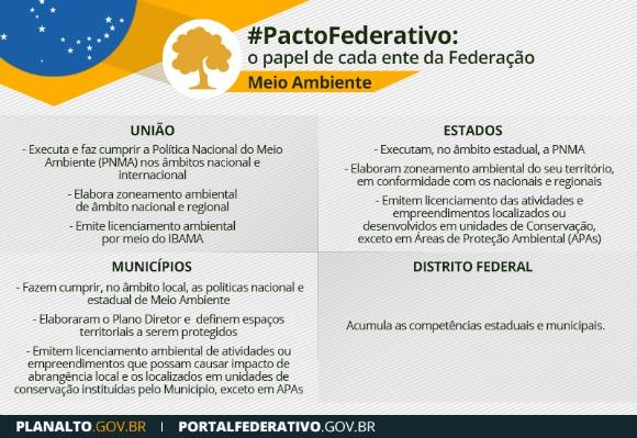pacto_federativo_meio_ambiente_competencias