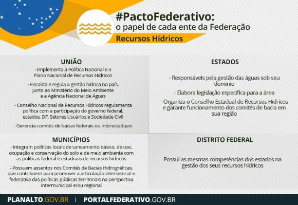 pacto_federativo_recursos_hidricos_competencias
